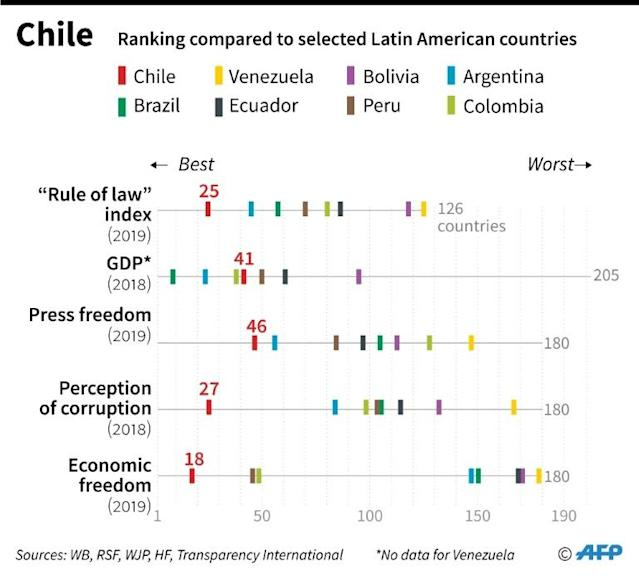 Chart comparing Chile's key socio-economic indicators with selected Latin American countries (AFP Photo/Jorge MARTINEZ)