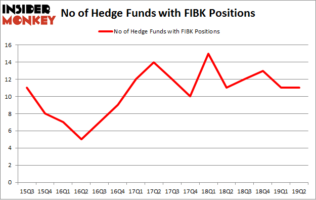 No of Hedge Funds with FIBK Positions