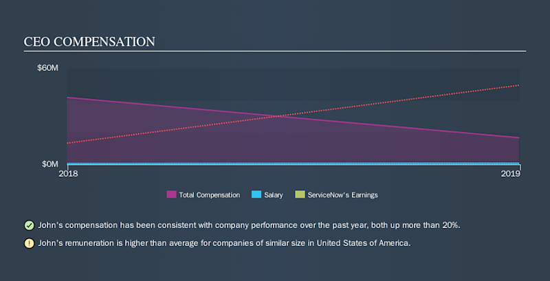 NYSE:NOW CEO Compensation, October 10th 2019
