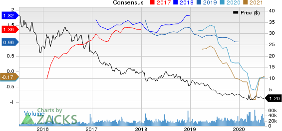 Gulfport Energy Corporation Price and Consensus