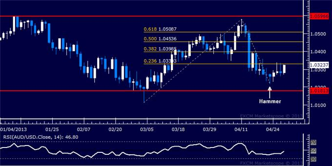 Forex_AUDUSD_Technical_Analysis_04.29.2013_body_Picture_5.png, AUD/USD Technical Analysis 04.29.2013