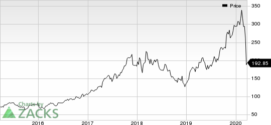 Lam Research Corporation Price