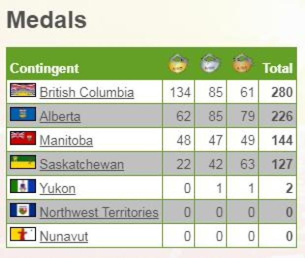 Image Courtesy of Western Canada Summer Games