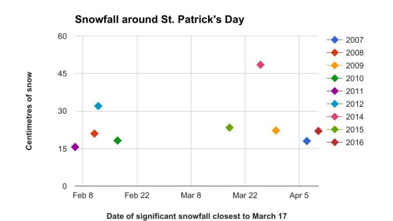 No St. Patrick's Day storm? Don't be surprised