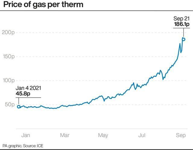 Price of gas per therm