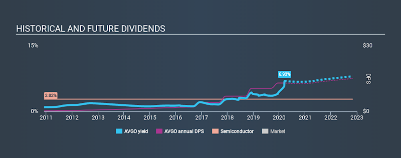 NasdaqGS:AVGO Historical Dividend Yield, March 17th 2020