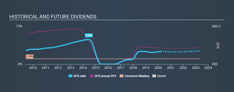 ASX:MTS Historical Dividend Yield, March 11th 2020