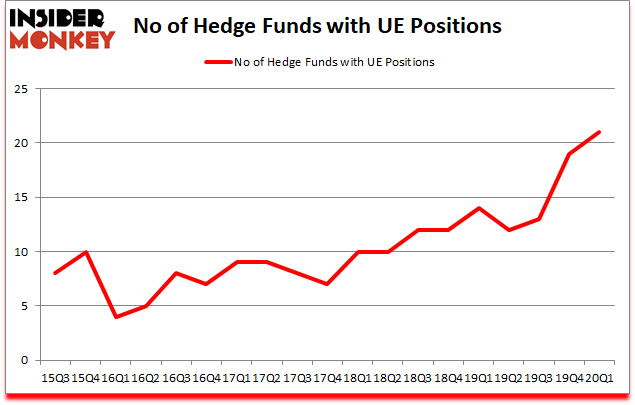 Is UE A Good Stock To Buy?