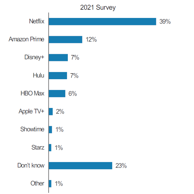 Morgan Stanley - Best Original Content 2021 Streaming Services