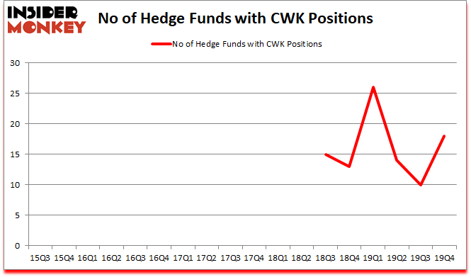 Is CWK A Good Stock To Buy?