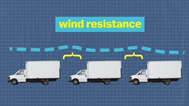 Platooning trucks which talk wirelessly to each other to maintain the same speed can reduce drag, saving fuel and cutting emissions. (University of California/Vox)