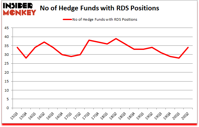 Is RDS A Good Stock To Buy?