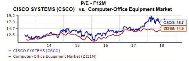 Cisco Systems (CSCO) has seen its stock price sink roughly 3% over the last three months as investors decide what to make of the historic tech giant's future. Cisco is coming off a relatively solid fiscal third quarter and has made a string of acquisitions that set it up for a stronger future. But the question is should investors buy CSCO stock ahead of the firm's earnings release Wednesday?
