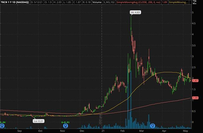 Penny_Stocks_to_Watch_Torchlight Energy Holdings Inc. (TRCH Stock Chart)