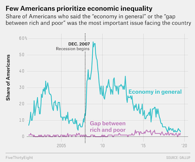 Many Americans Think Economic Inequality Is A Problem — Just Not The Most Pressing One