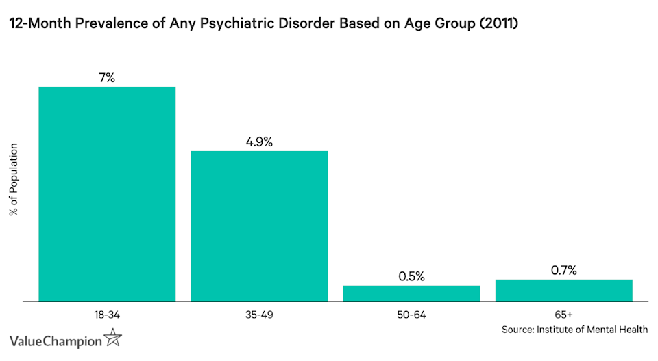 This graph shows the 12-month prevalence of psychiatric disorders based on age group, as found by the 2011 Population-based Survey of Mental Disorders in Singapore
