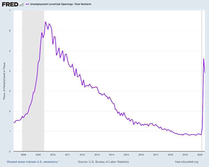 For two years, the number of unemployed workers per open job was below 1. Now, there are nearly 4 folks out of work for every job open in the economy. (Source: FRED)