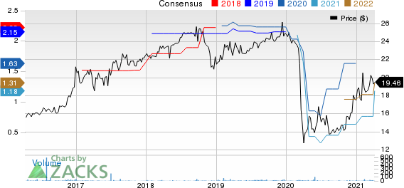 Guaranty Federal Bancshares, Inc. Price and Consensus