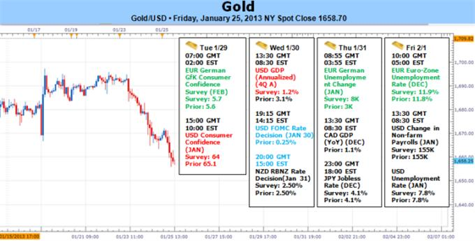 Gold_Falls_as_US_Dollar_and_SP_500_Surge_body_Picture_5.png, Gold Falls as US Dollar and S&P 500 Surge