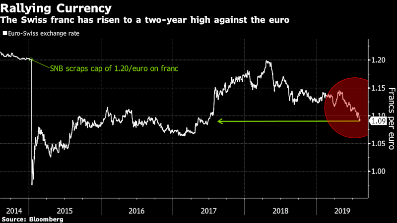 Central Bank of Surprises Could Spring Swiss Rate Cut on Market