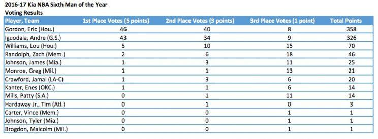 Eric Gordon narrowly beat out Andre Iguodala in the closest awards race of the year. (via NBA PR)