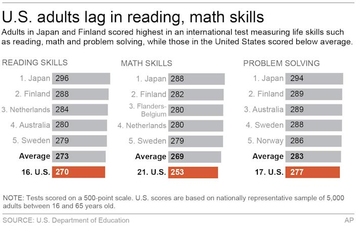 HOLD FOR RELEASE 5 A.M. EDT TUESDAY, OCT. 8; Graphic shows how countries scored in international adult literacy test; 3c x 3 inches; 146 mm x 76 mm;