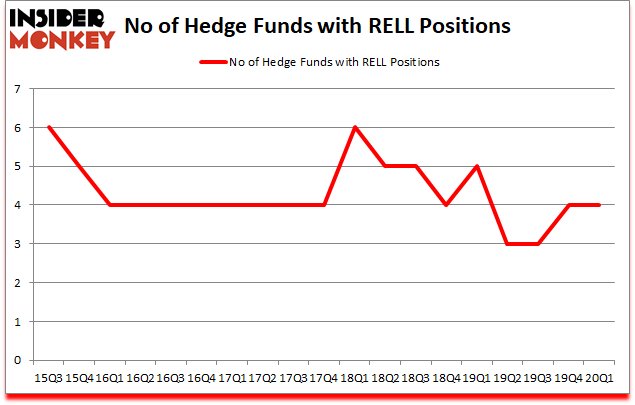 Is RELL A Good Stock To Buy?