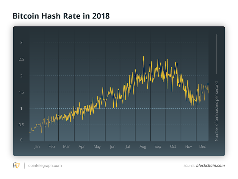 Overview Of The Crypto Mining Industry In 2018 Will The Struggles