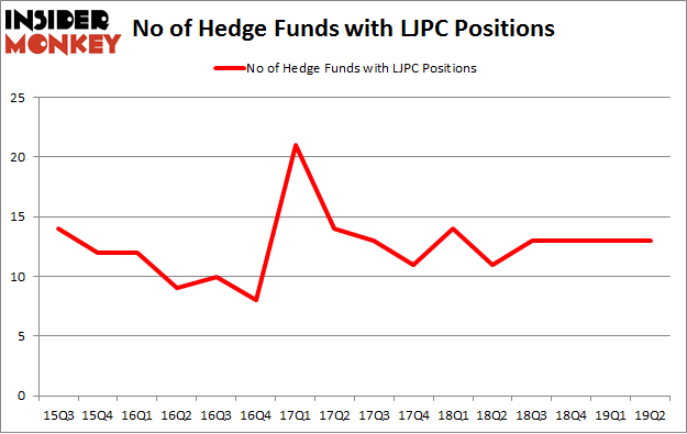 No of Hedge Funds with LJPC Positions