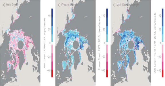 The Arctic melt season increases in summer between 1979 and 2013.