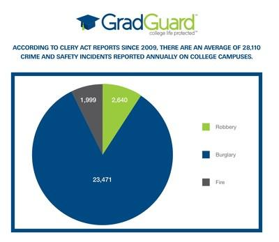 Clery Act - Average Campus Crime & Fires Reported by Colleges & Universities