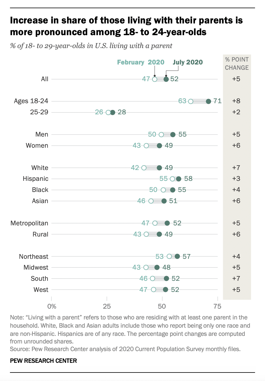 The increase in those living with their parents is largest among 18- to 24-year-olds, according to Pew Research Center. (Credit: Pew Research Center)