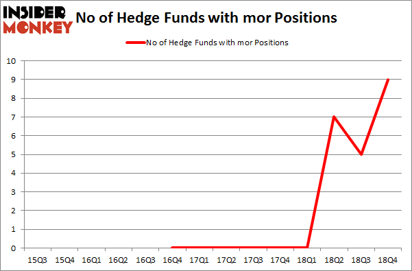No of Hedge Funds With MOR Positions