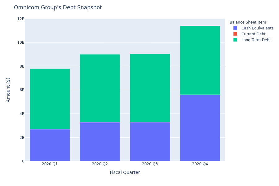 What Does Omnicom Group's Debt Look Like?