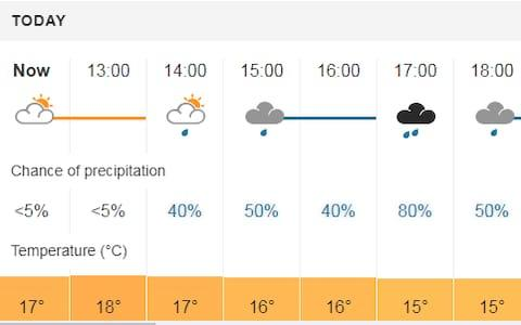 <span>Portrush weather forecast</span> <span>Credit: Met Office </span>