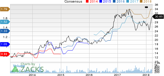 Top Ranked Value Stocks to Buy for March 20th