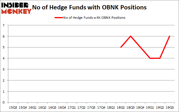 Is OBNK A Good Stock To Buy?