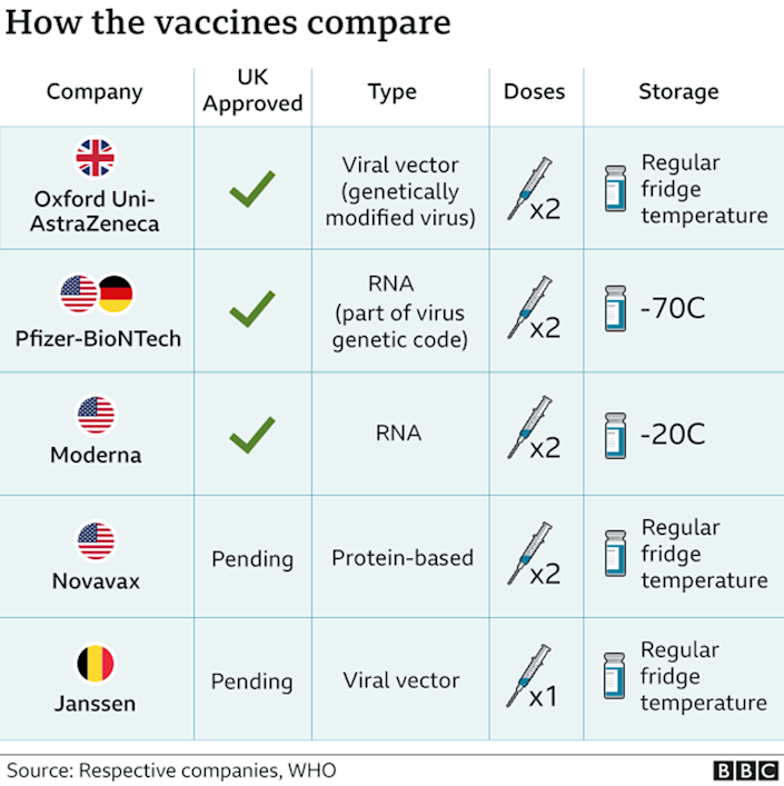 Graphic shows how the vaccines compare