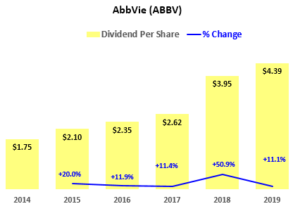 ABBV Stock - Dividend History