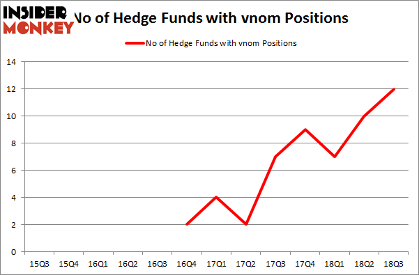 Hedge Funds Are Buying Viper Energy Partners LP (VNOM)