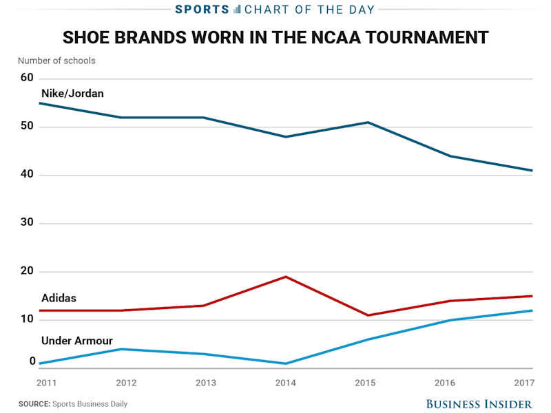 NCAA Tournament shoe brands