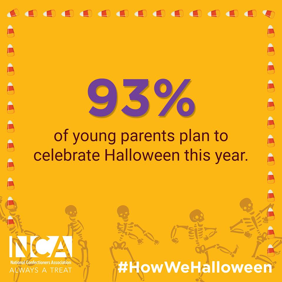 93% of young parents plan to celebrate Halloween this year.
