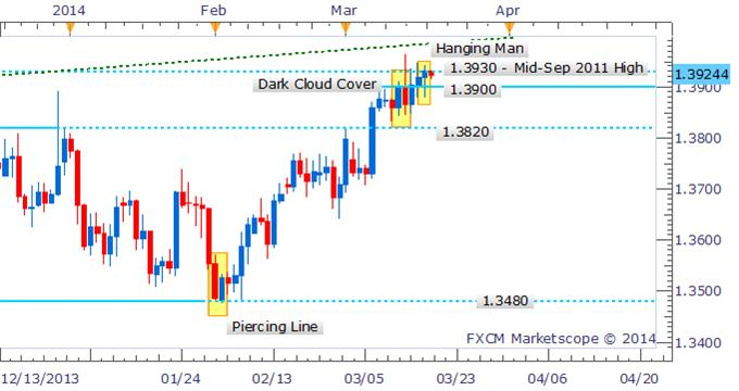 Eur usd strategy forex