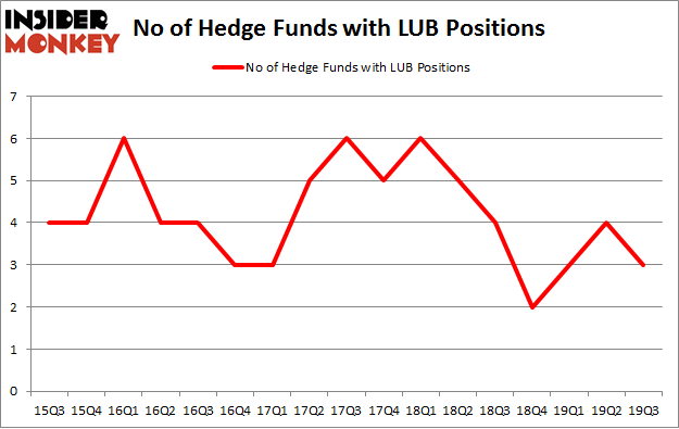 No of Hedge Funds with LUB Positions