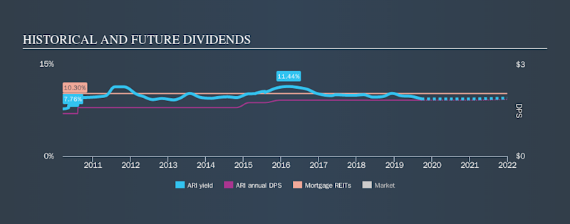 NYSE:ARI Historical Dividend Yield, September 22nd 2019