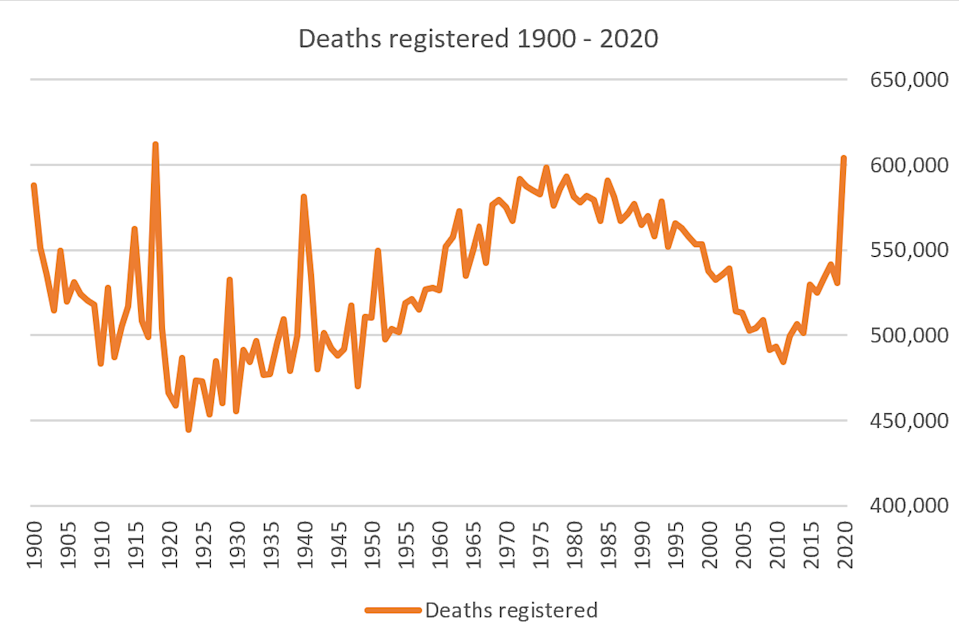 Deaths register in England and Wales since 1900. (Nick Stripe)