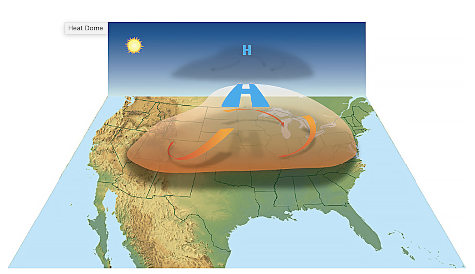 High-pressure circulation in the atmosphere acts like a dome or cap, trapping heat at the surface and favoring the formation of a heat wave (NOAA.gov)