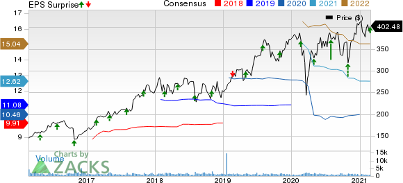 Teleflex Incorporated Price, Consensus and EPS Surprise