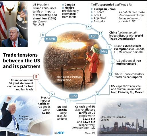 Trade tensions between the US and its partners