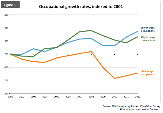 NELP_Job_Growth_Rates_Longterm.PNG